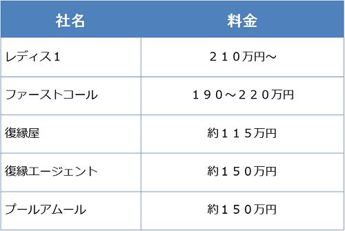 復縁屋の料金表